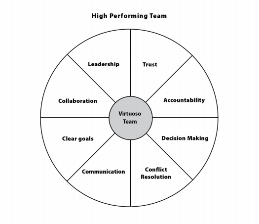 The 8 Functions of Teams and How to Leverage Them